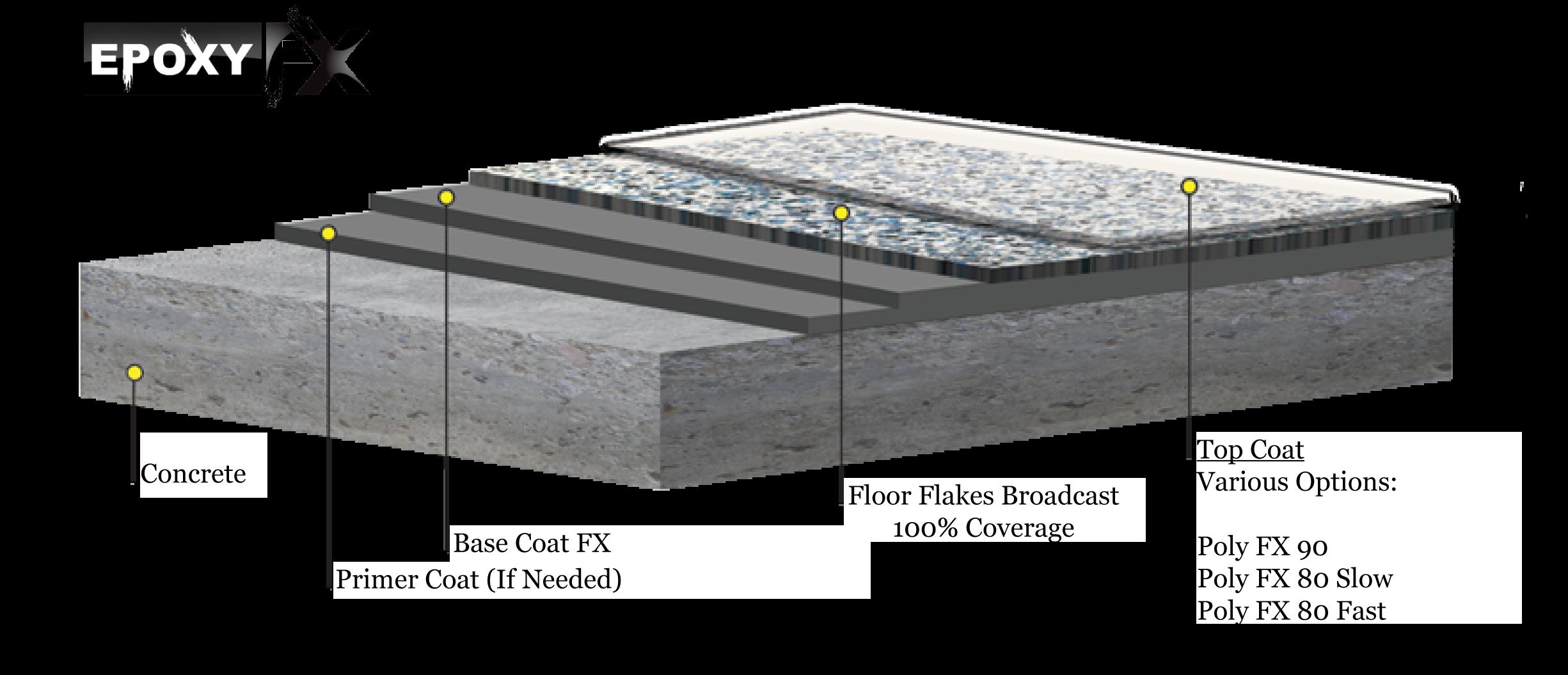 Floor Flake System